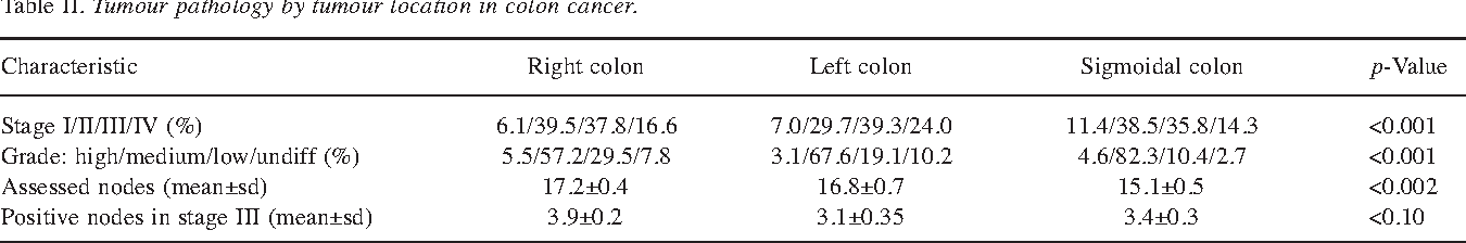 Variations In Demography And Prognosis By Colon Cancer Location Semantic Scholar