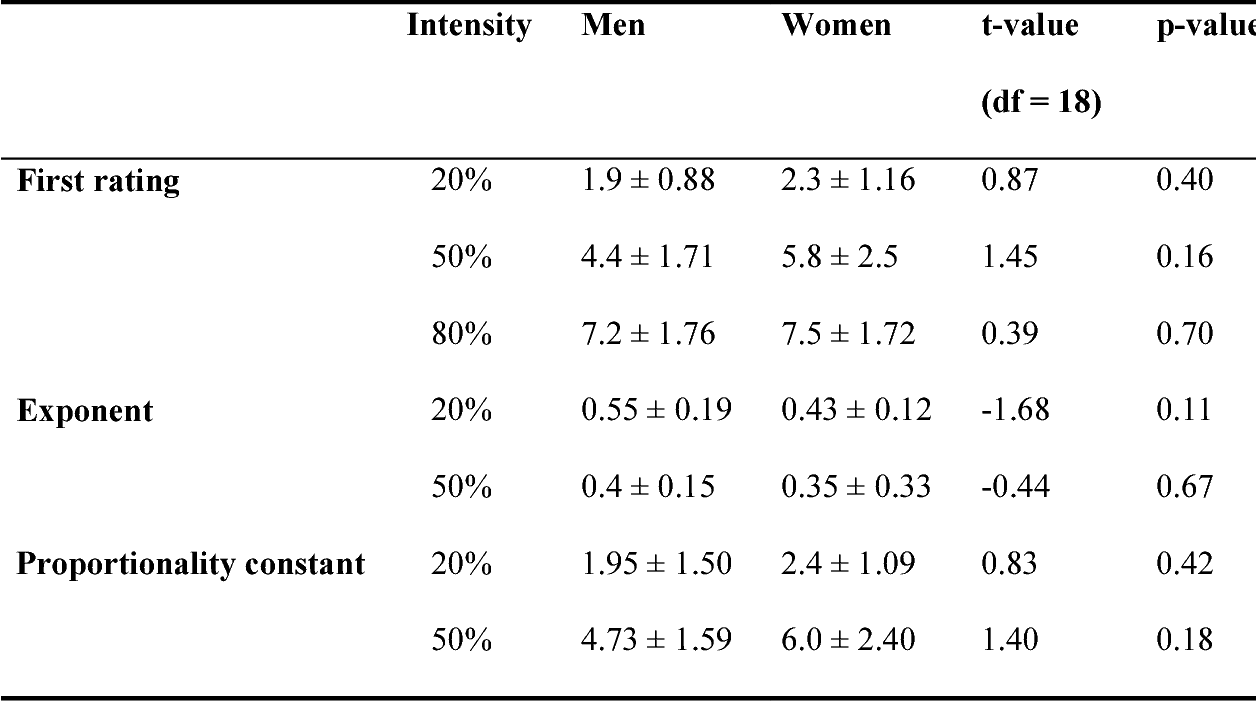 PDF] Gender differences in muscle fatigue during isometric