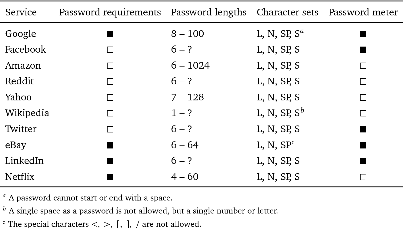 Table 3 9 from Generating and Managing Secure Passwords for