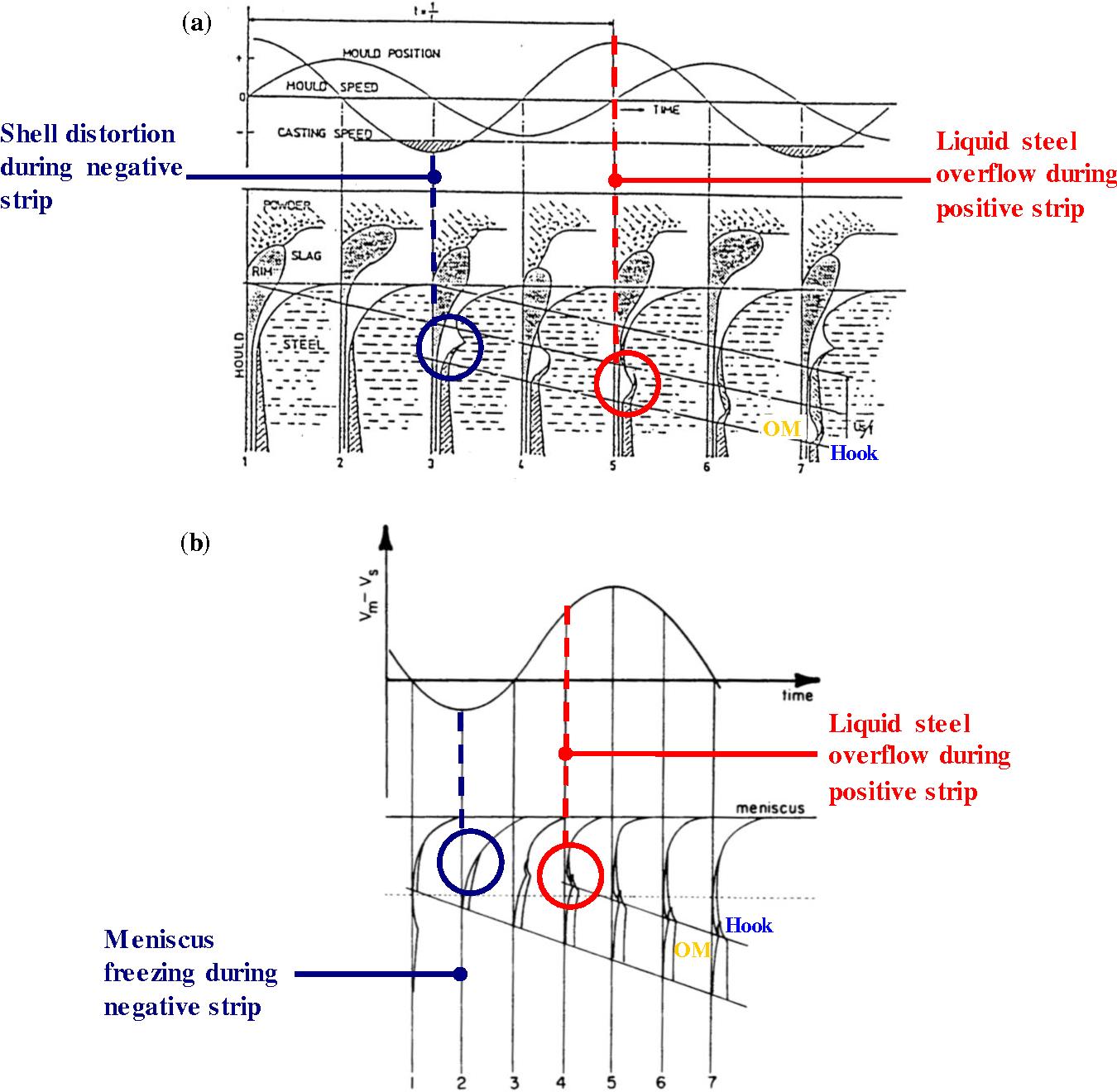 Low Distortion Oscillator