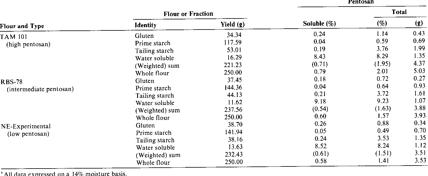 Table IV from Cereal Pentosans : Their Estimation and Significance . IV .  Pentosans in Wheat Flour Varieties and Fractions | Semantic Scholar