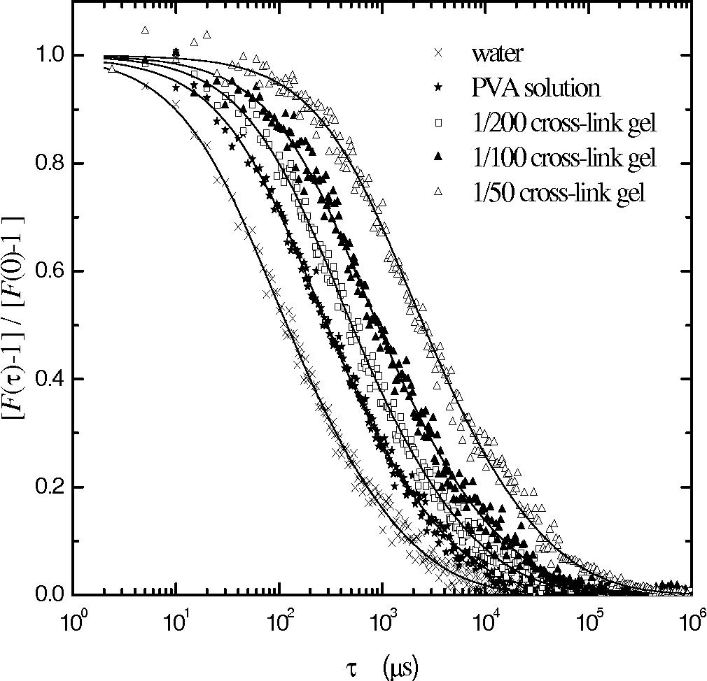 Figure 1 From Fluorescence Correlation Spectroscopy Study Of