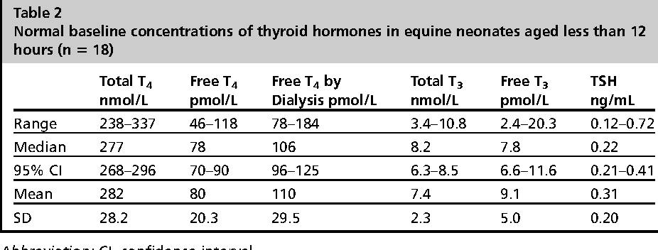 Table 2 From Disorders Of The Equine Thyroid Gland Semantic Scholar