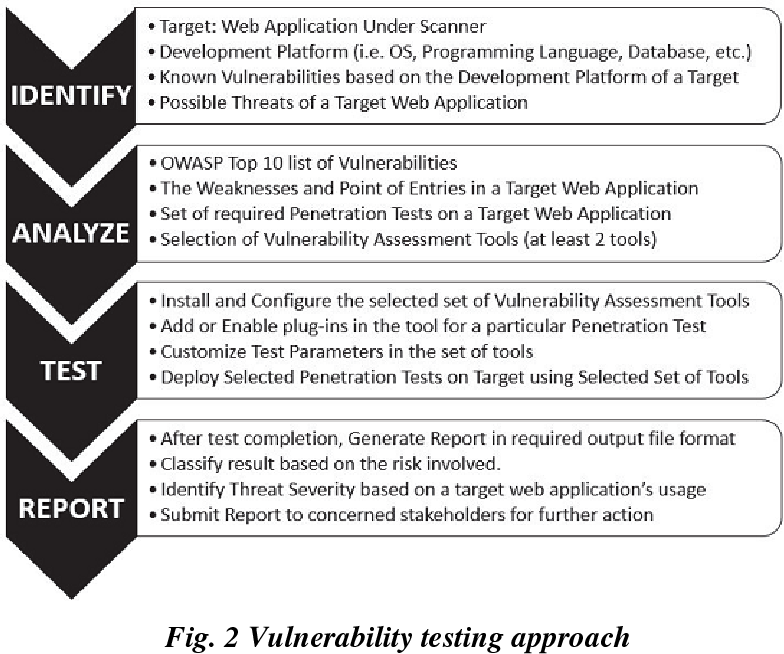 Figure 2 from Security Assessment of Web ApplicationThrough