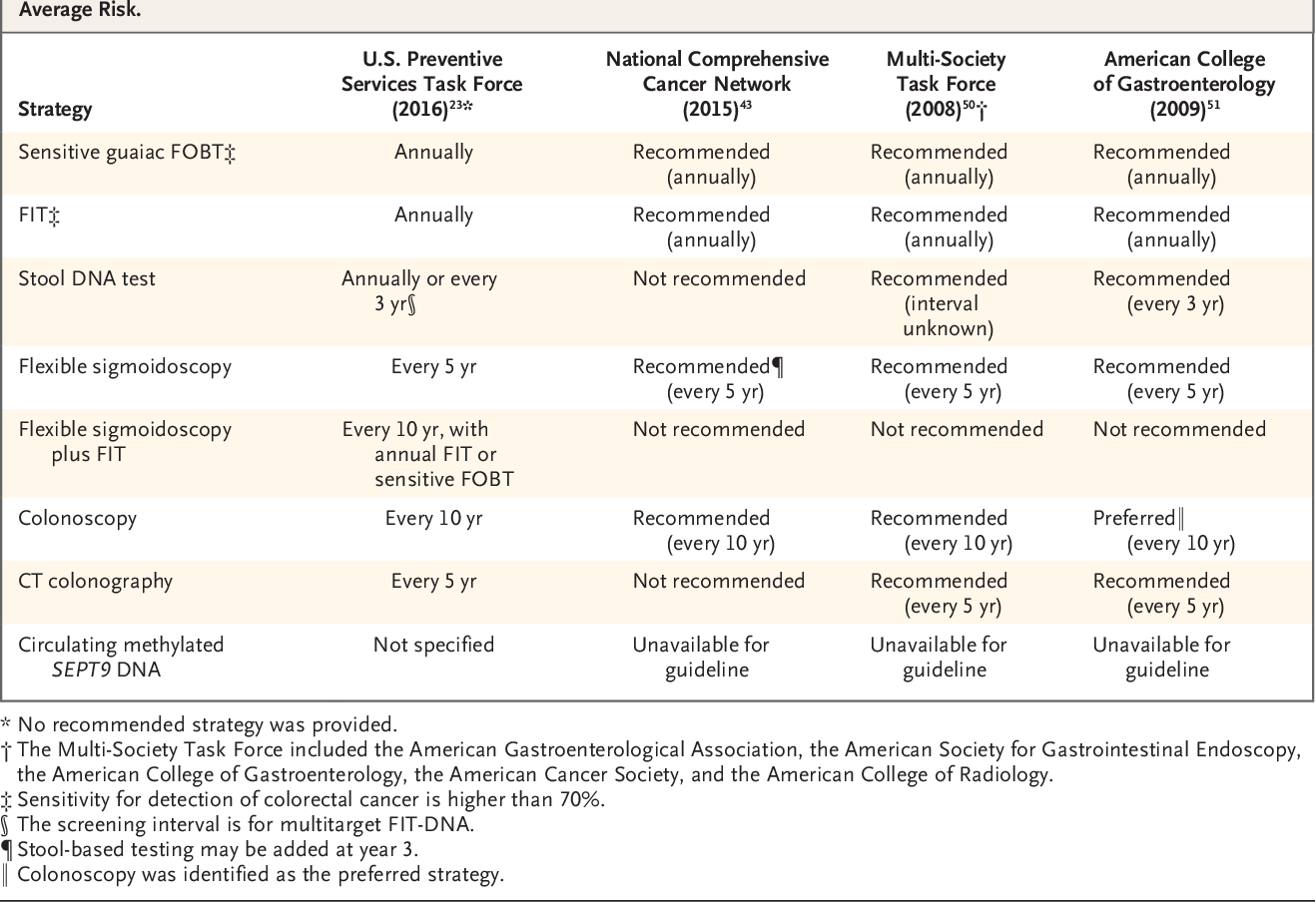 Table 2 From Screening For Colorectal Neoplasia Semantic Scholar