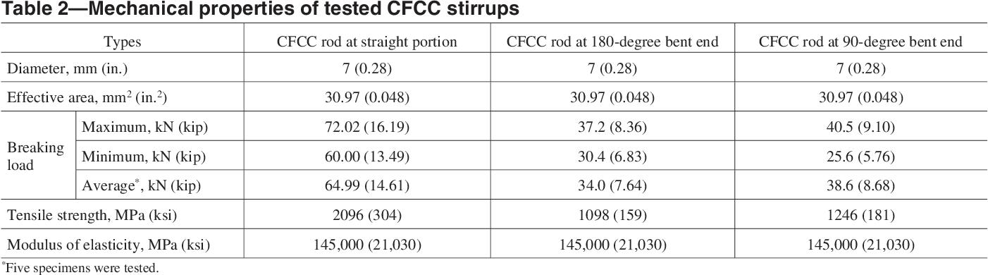 PDF] Performance of AASHTO-Type Bridge Model Prestressed with ...