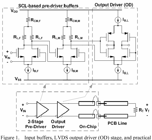 Figure 1 from A power-efficient LVDS driver circuit in 0 18