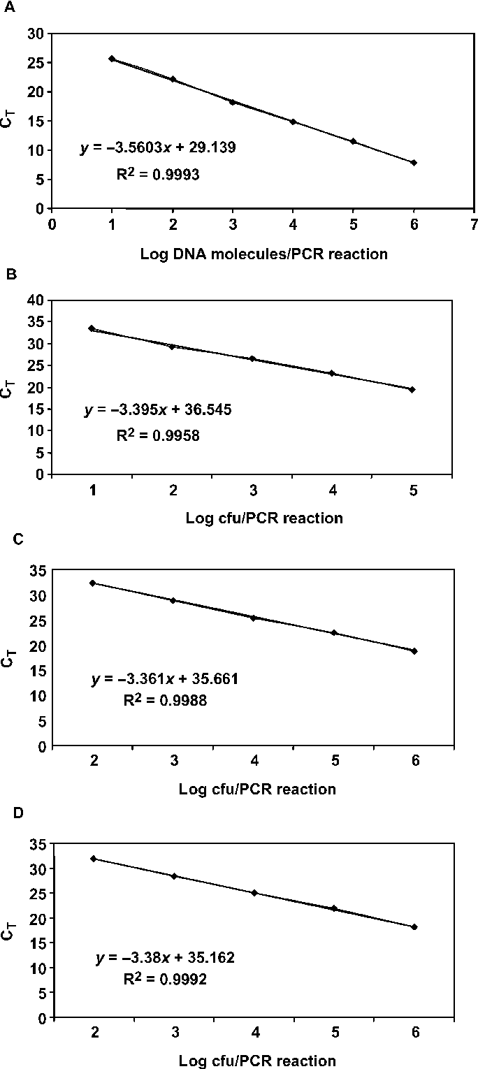 Figure 1 from Real-time polymerase chain reaction for