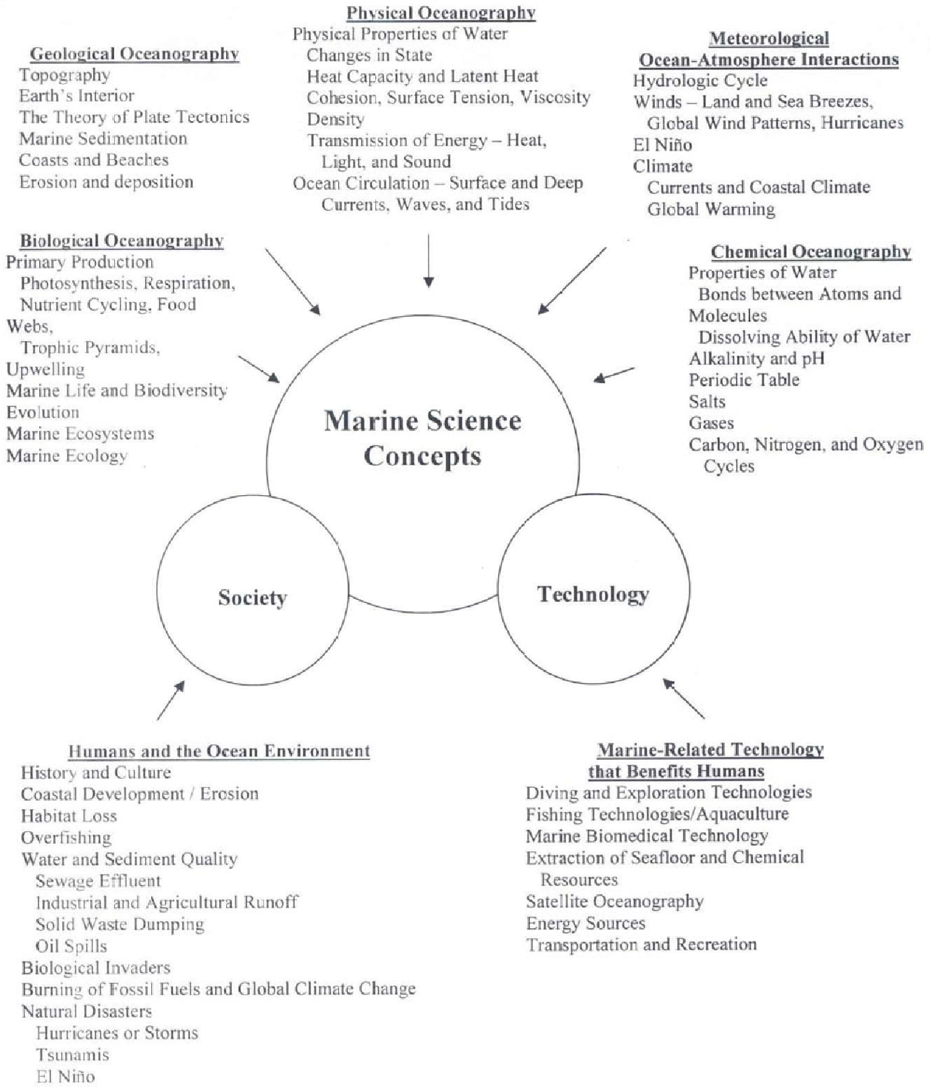 Figure 1 from Students' Conceptual Understandings of Science