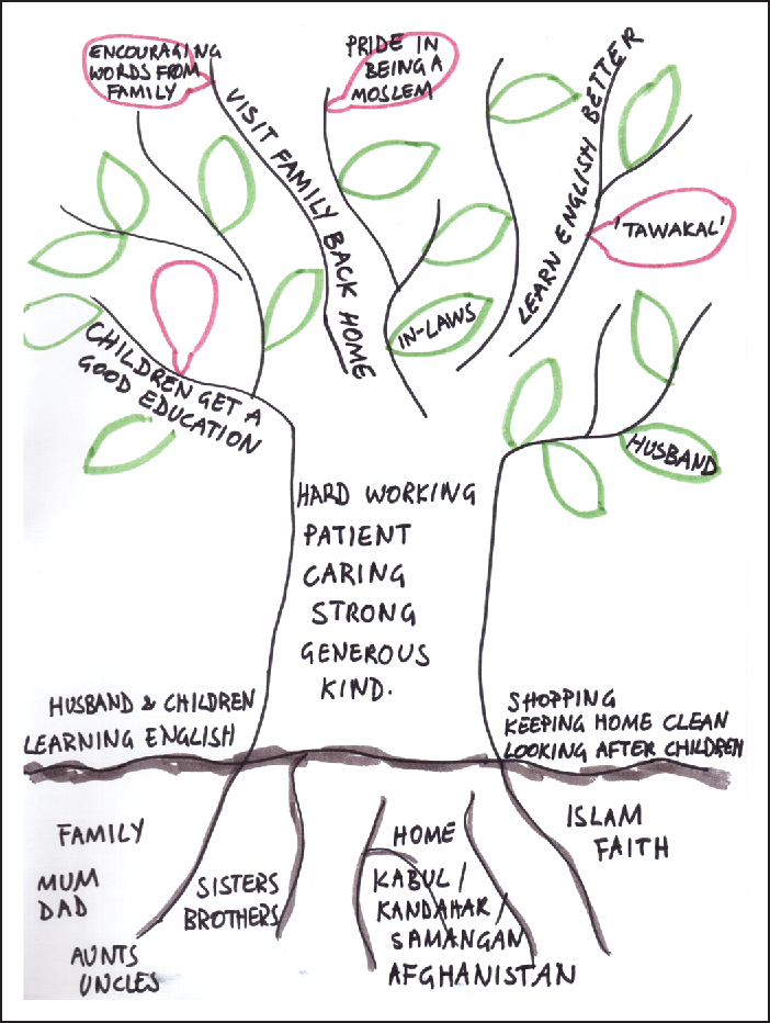 Figure 2 From Finding A Voice Through The Tree Of Life A