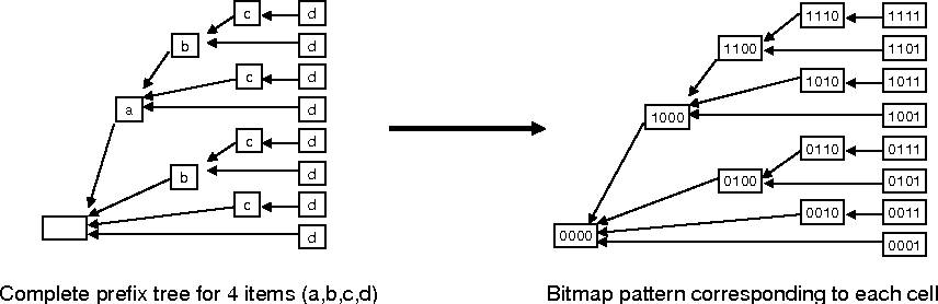 Figure 6 from LCM ver 3: collaboration of array, bitmap and