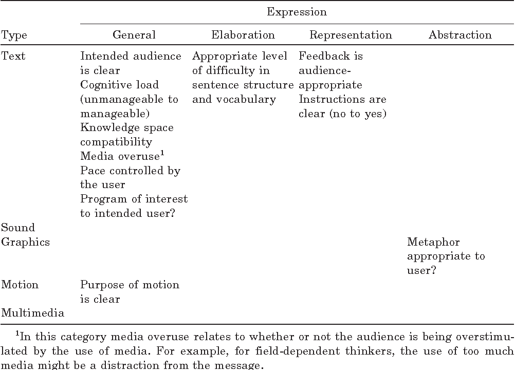 Table V from Using a theoretical multimedia taxonomy