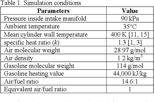 PDF] An Analytical Model of Spark Ignition Engine for Performance ...