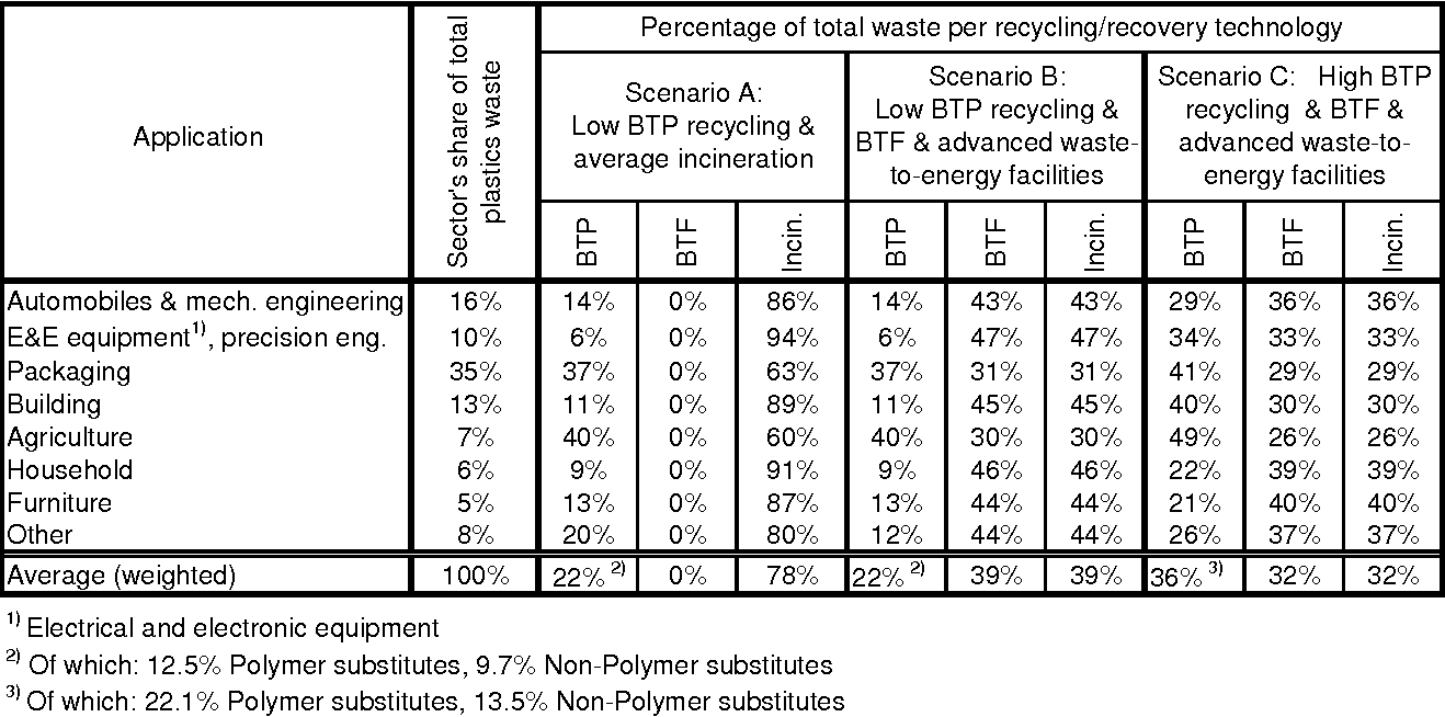 Table 7 5 from Recycling of plastics in Germany - Semantic