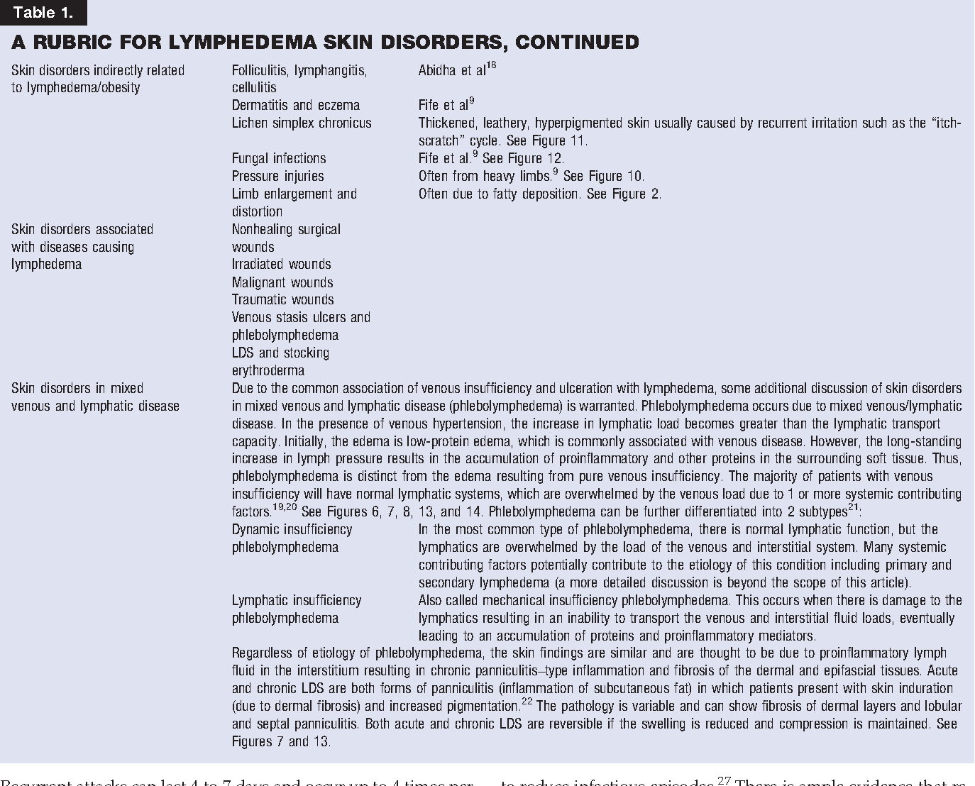 Skin and Wound Care in Lymphedema Patients: A Taxonomy