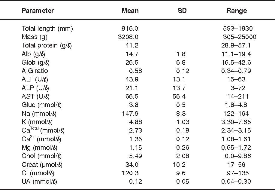 Table 4 from Artikel Normal haematology and blood