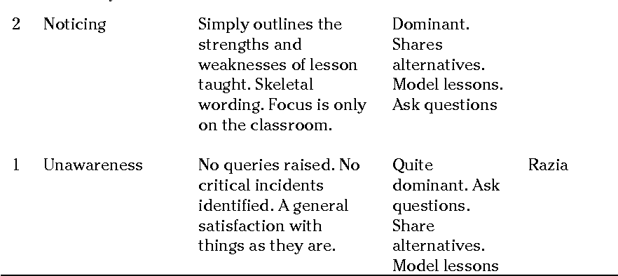 Table I from Reflective dialogue: what's in it for teachers