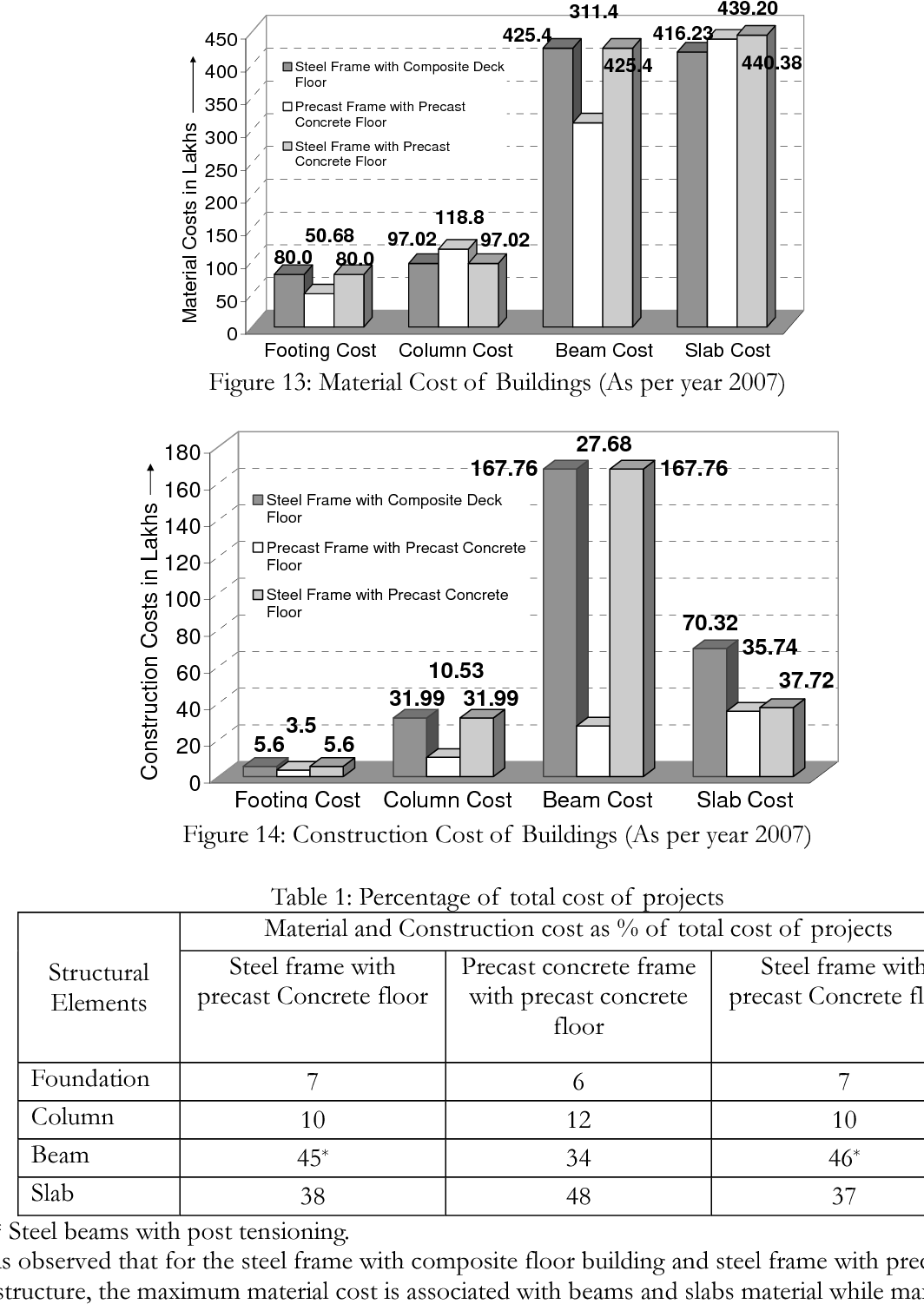 PDF] Time and Cost Evaluation of Construction of Steel