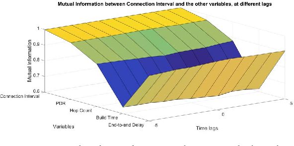 Building a connected BLE mesh: A network inference study