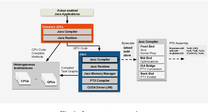 Boosting Java Performance using GPGPUs - Semantic Scholar