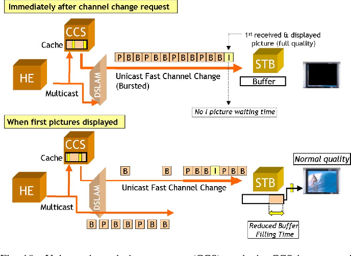 Analysis and Improvements of Zapping Times in IPTV Systems