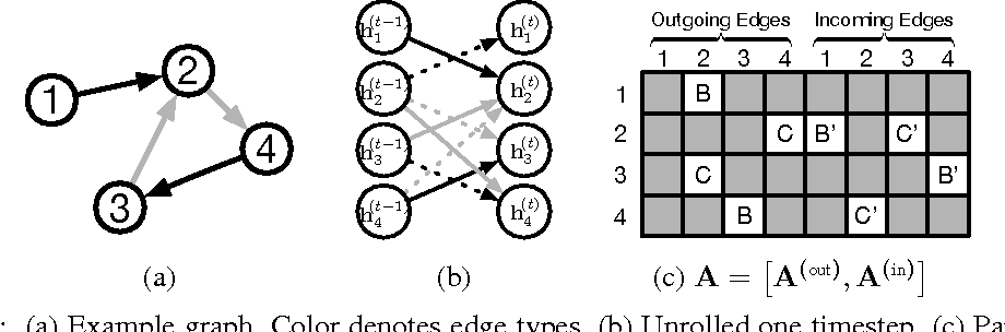 Figure 1 from Gated Graph Sequence Neural Networks