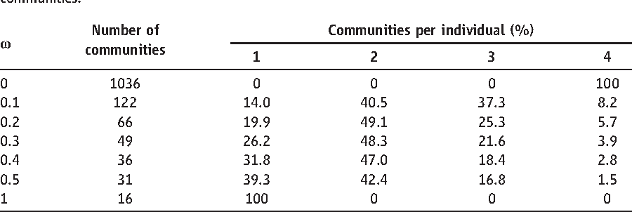 Table 1 from Community structure in time-dependent
