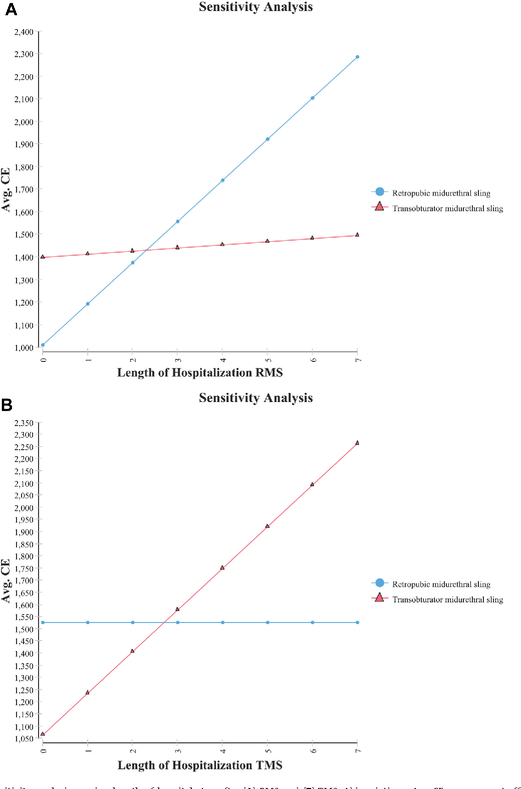 Fig. 2. One-way sensitivity analysis varying length of hospital stay after (A) RMS and (B) TMS. Abbreviations: Avg CE, average cost effectiveness; RMS, retropubic midurethral sling; TMS, transobturator midurethral sling.