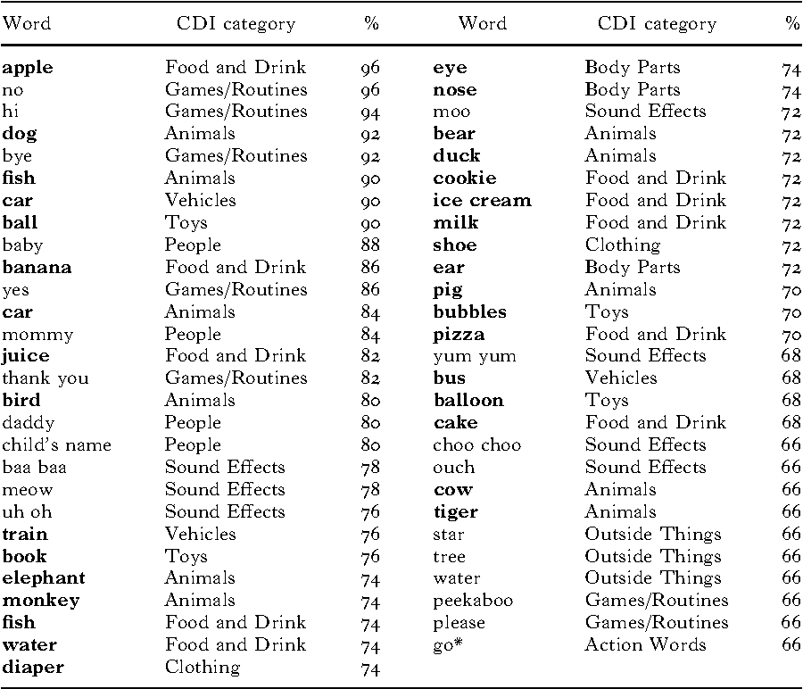 Table 3 from Language-specific noun bias: evidence from
