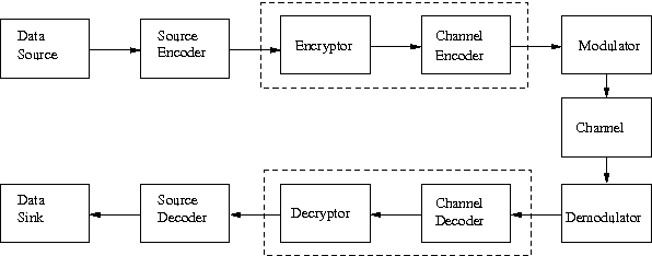 Hardware-efficient encryption encoder and decoder unit