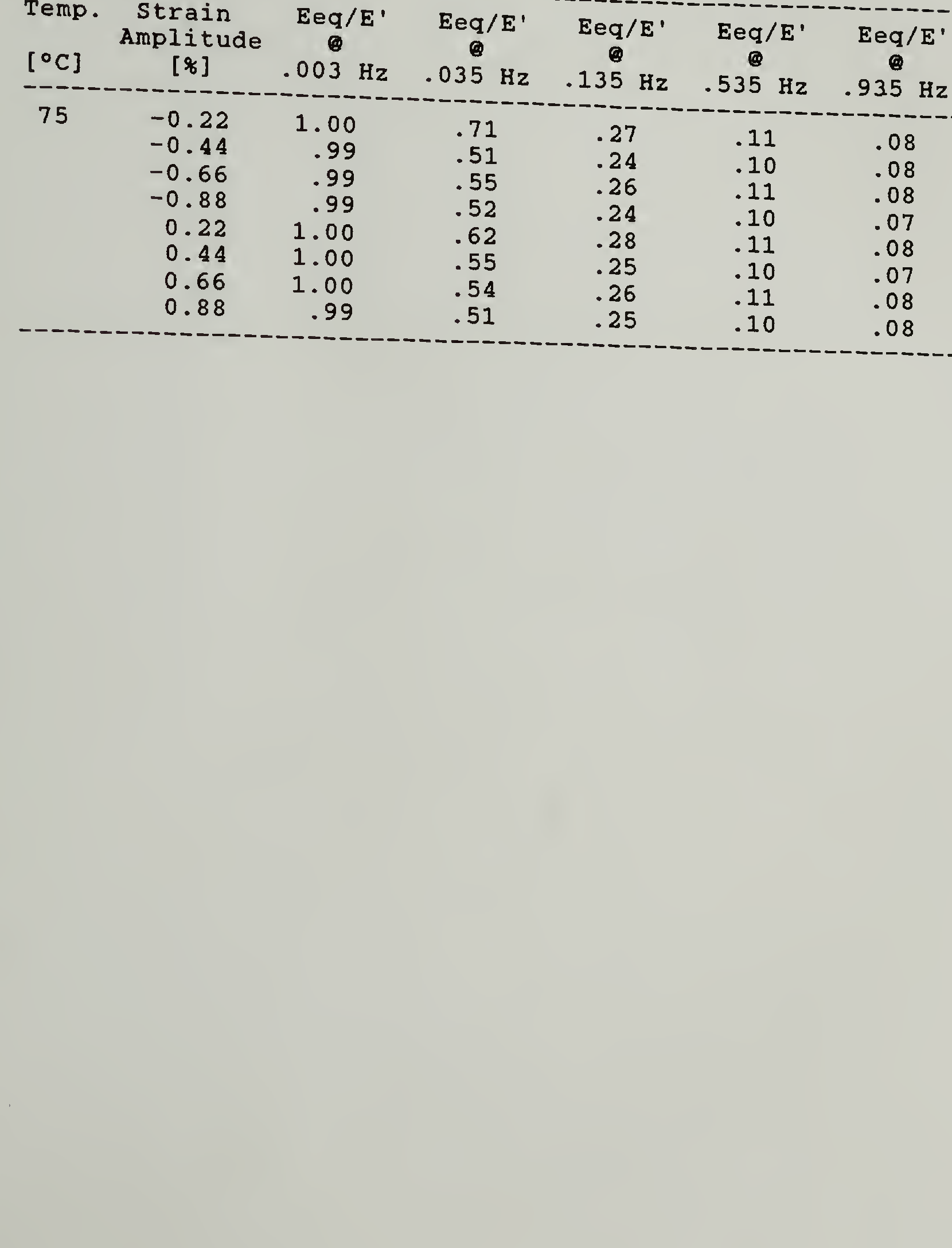 table 5.4