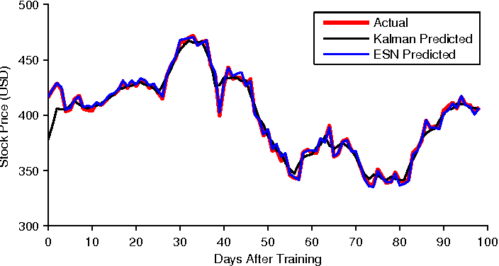 Figure 5 from Market Time Series Prediction with Recurrent