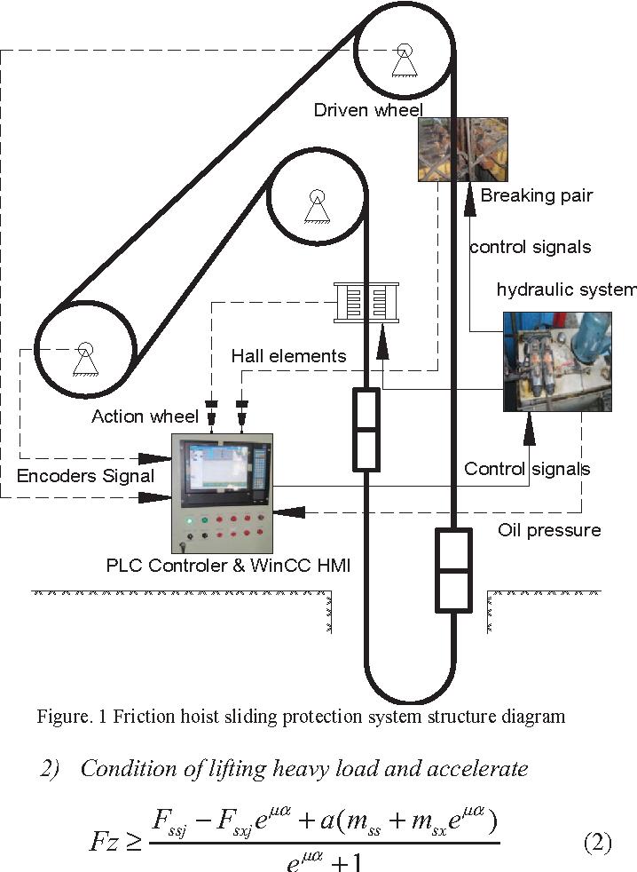 Figure 1 from Design of friction hoist sliding protection