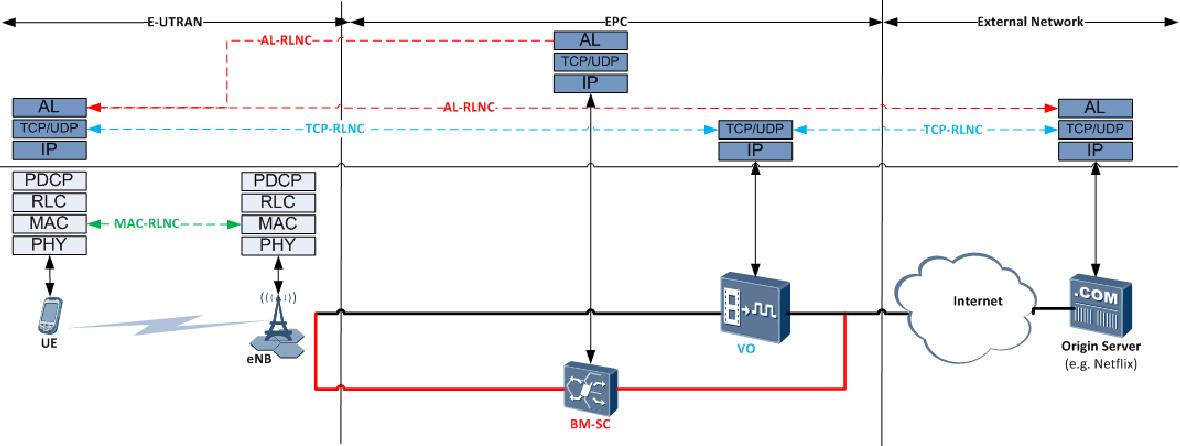 PDF] Random Linear Network Coding for 5G Mobile Video