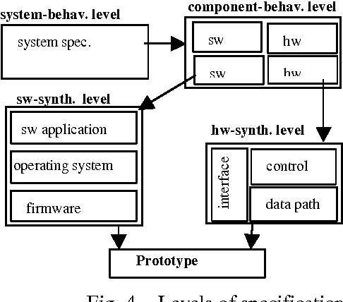 Pdf Systems On Chips Design Challenges Imed Semantic Scholar