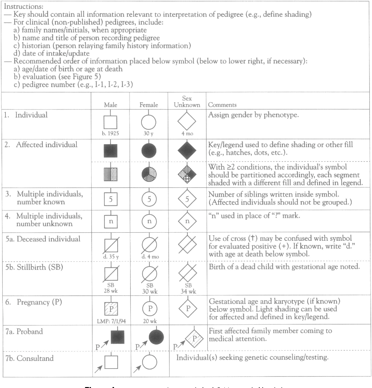 Figure I from Recommendations for standardized human