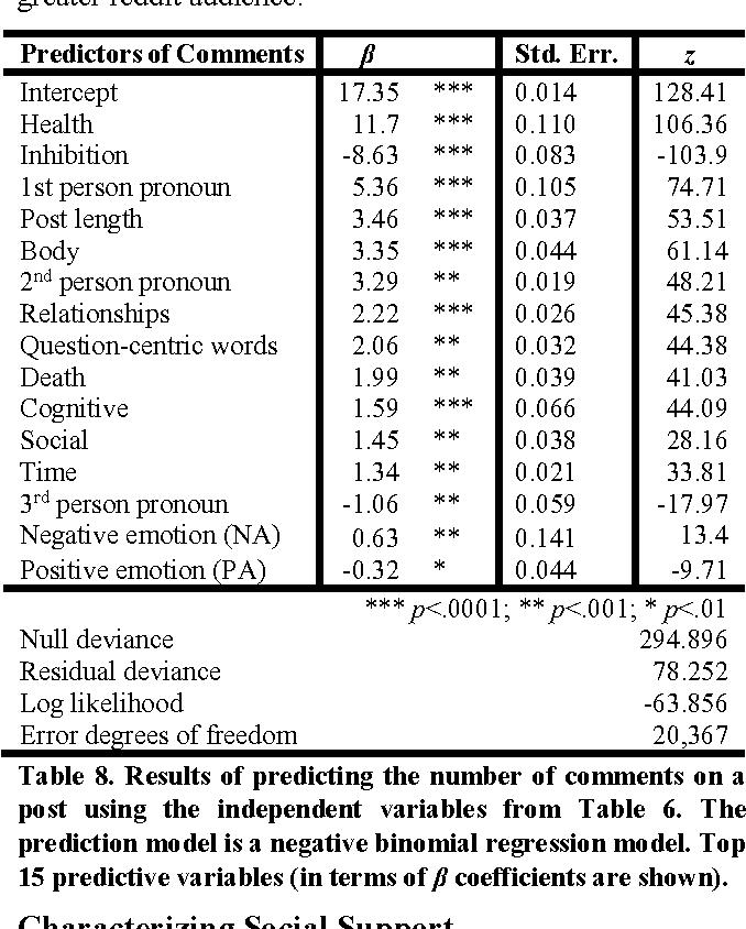 PDF] Mental Health Discourse on reddit: Self-Disclosure