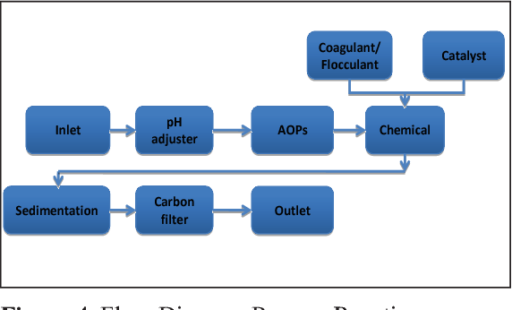 Treatment To Remove Metals From >> Figure 3 From Optimization Of Kolong Water Treatment Using