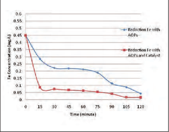 Treatment To Remove Metals From >> Figure 8 From Optimization Of Kolong Water Treatment Using