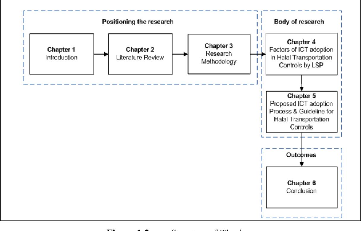 Pdf Information Communication Technology Adoption Process For Malaysia Halal Transportation Semantic Scholar