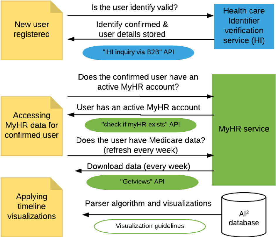 Developing a Third-Party Analytics Application Using