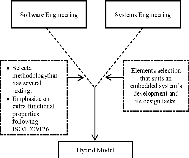 Pdf Overview Of Software Engineering And Systems Engineering Development Methodology For Embedded System Semantic Scholar