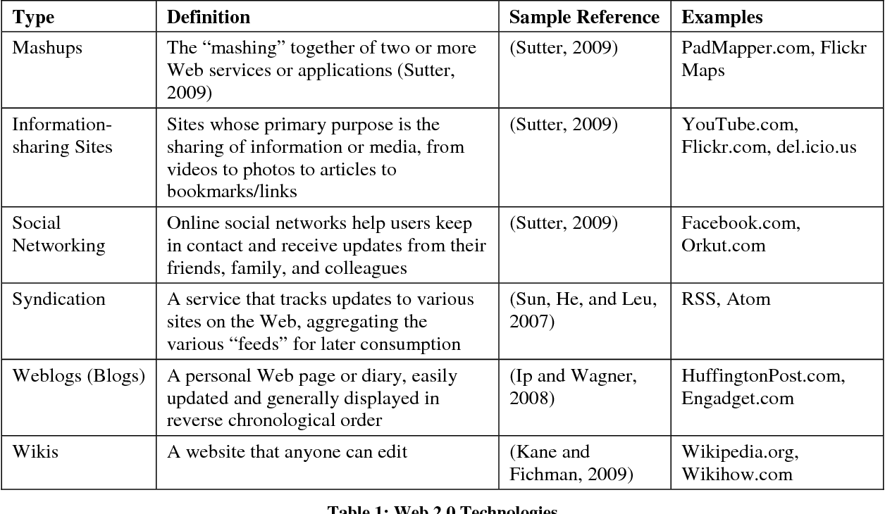 PDF] Web 2 0: A Definition, Literature Review, and