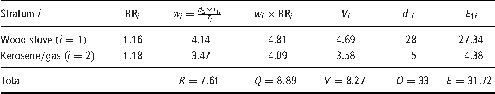 table 23.5