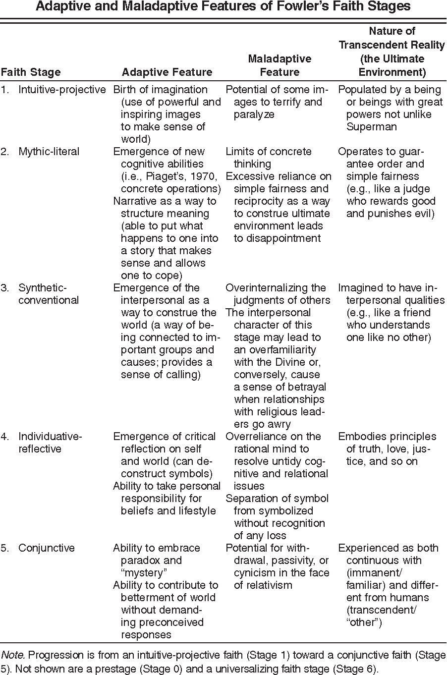 Faith Development Theory as a Context for Supervision of
