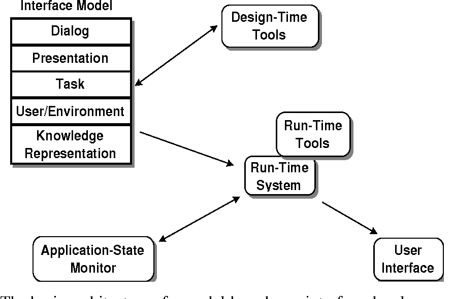 Figure 1 From Beyond Data Models For Automated User Interface Generation Semantic Scholar