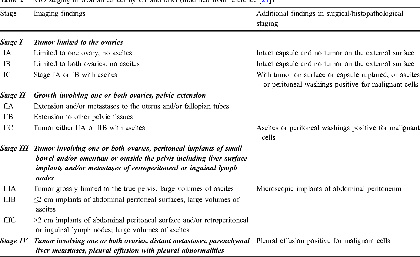 Table 2 From Radiological Staging Of Ovarian Cancer Imaging Findings And Contribution Of Ct And Mri Semantic Scholar