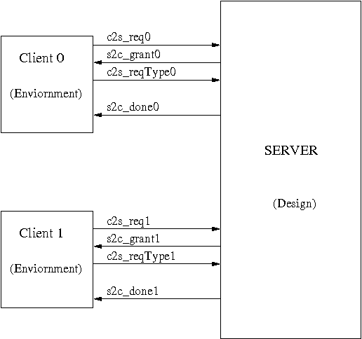 Behavioral consistency of C and Verilog programs using