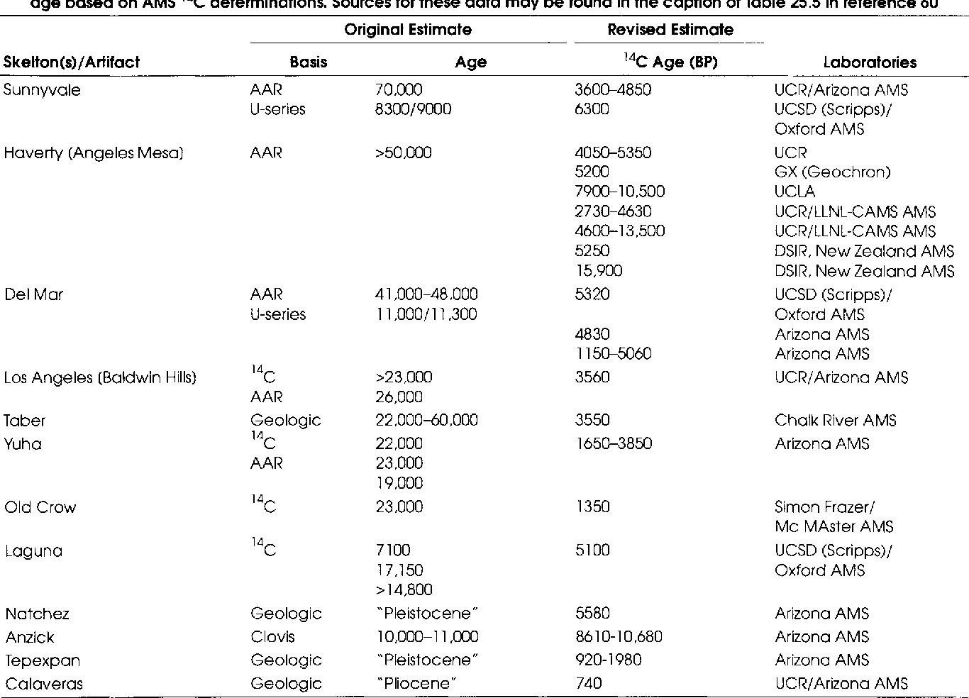 Radio karbon dating vs AMS