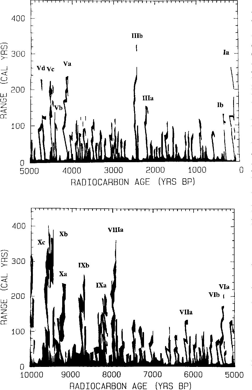BP Radiocarbon dating